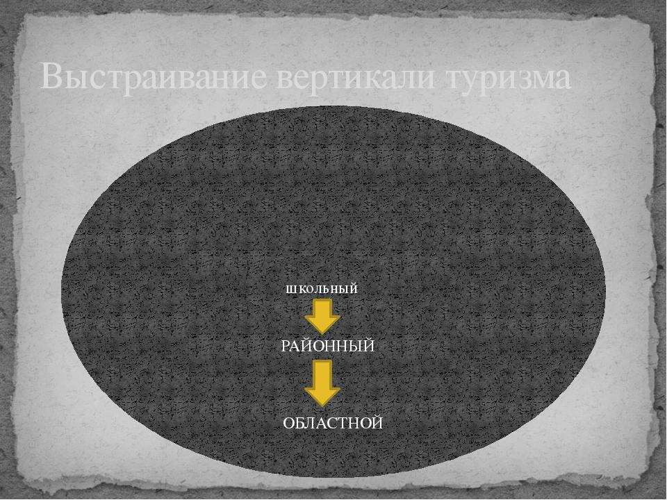 Выстраивание вертикали туризма ОБЛАСТНОЙ РАЙОННЫЙ школьный
