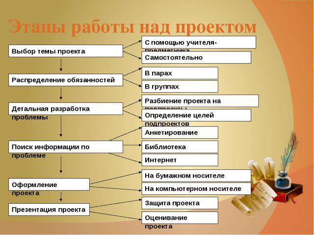 Этапы работы над проектом Выбор темы проекта С помощью учителя-предметника Са...