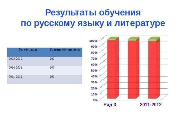 Результаты обучения по русскому языку и литературе Годобучения Уровень обучен...