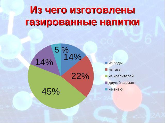 14% 22% 45% 14% 5 % Из чего изготовлены газированные напитки