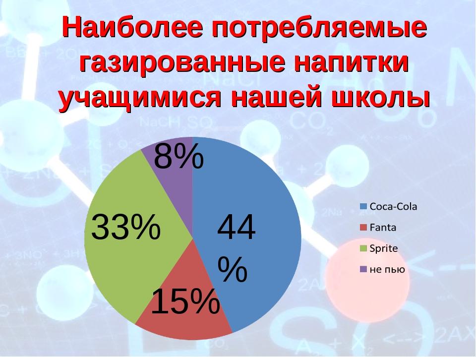 44% 15% 8% 33% Наиболее потребляемые газированные напитки учащимися нашей школы