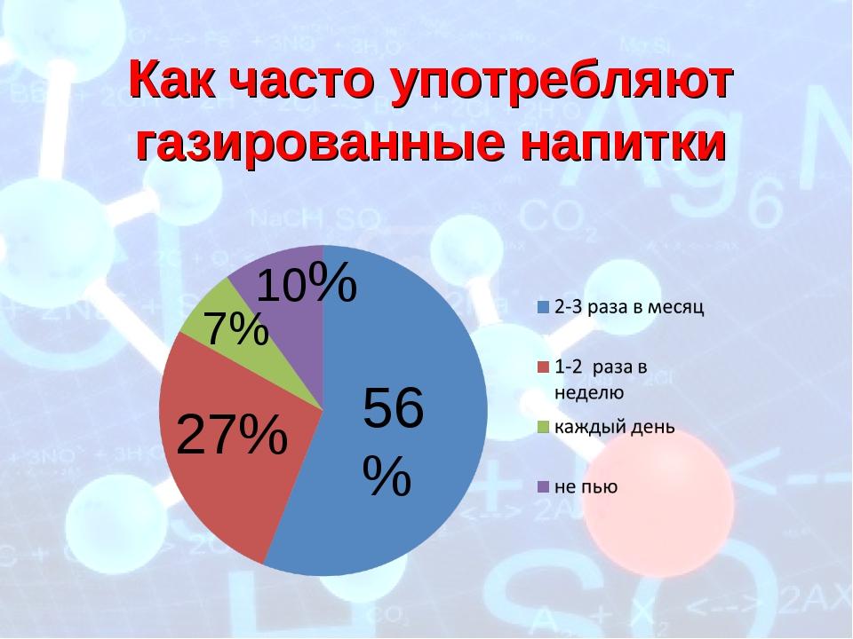 56% 27% 7% 10% Как часто употребляют газированные напитки