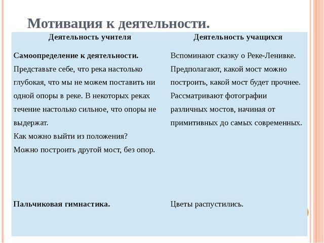 Мотивация к деятельности. Деятельность учителя Деятельность учащихся Самоопре...