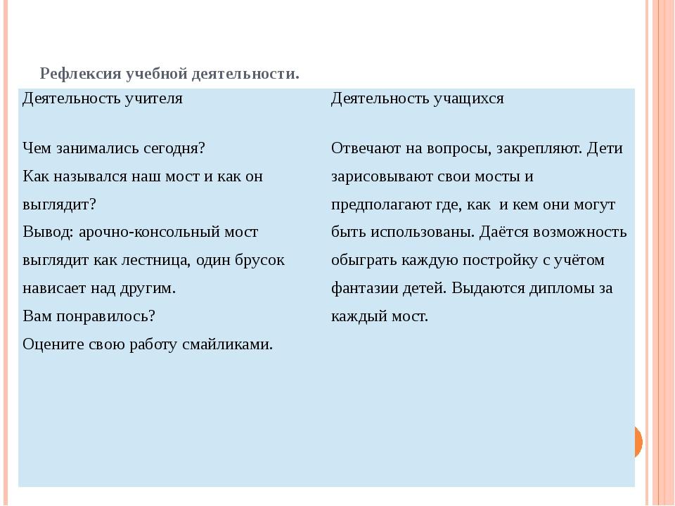 Рефлексия учебной деятельности. Деятельность учителя Деятельность учащихся Че...