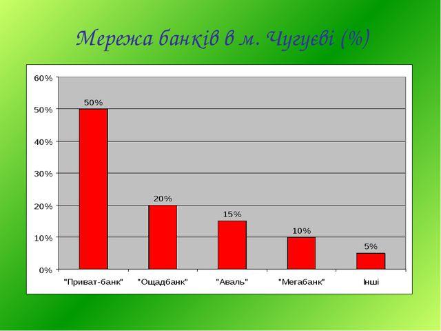 Мережа банків в м. Чугуєві (%)
