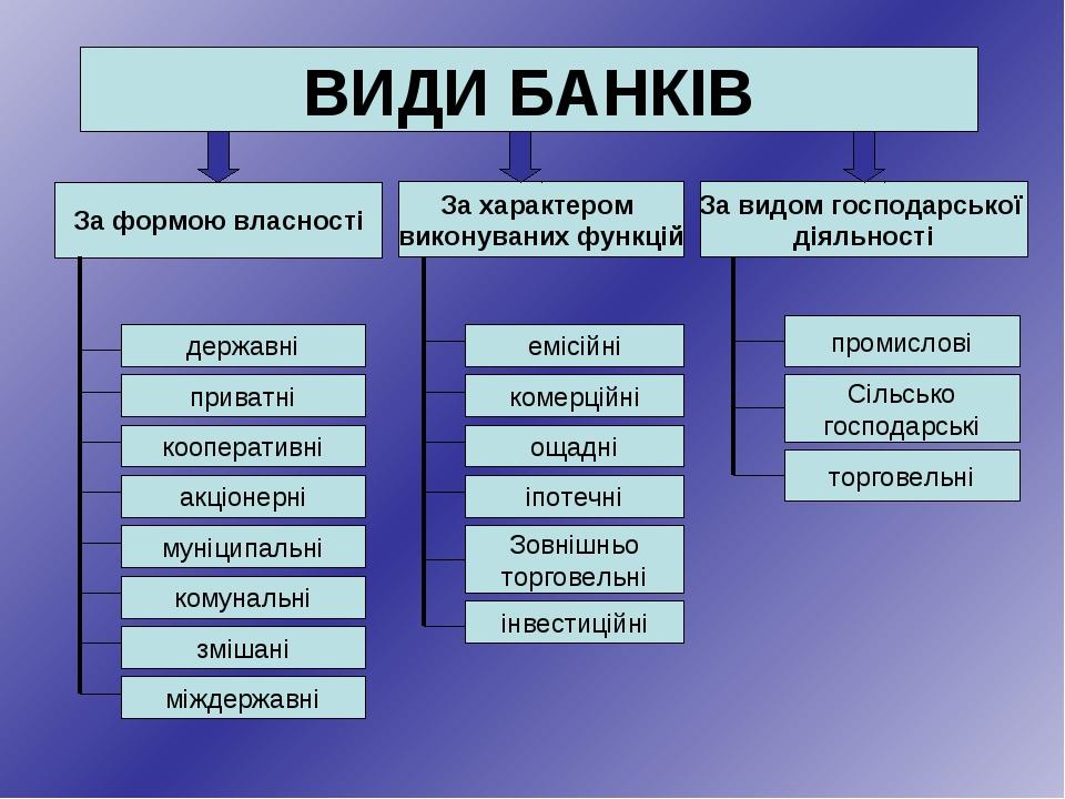 За формою власності За характером виконуваних функцій За видом господарської...