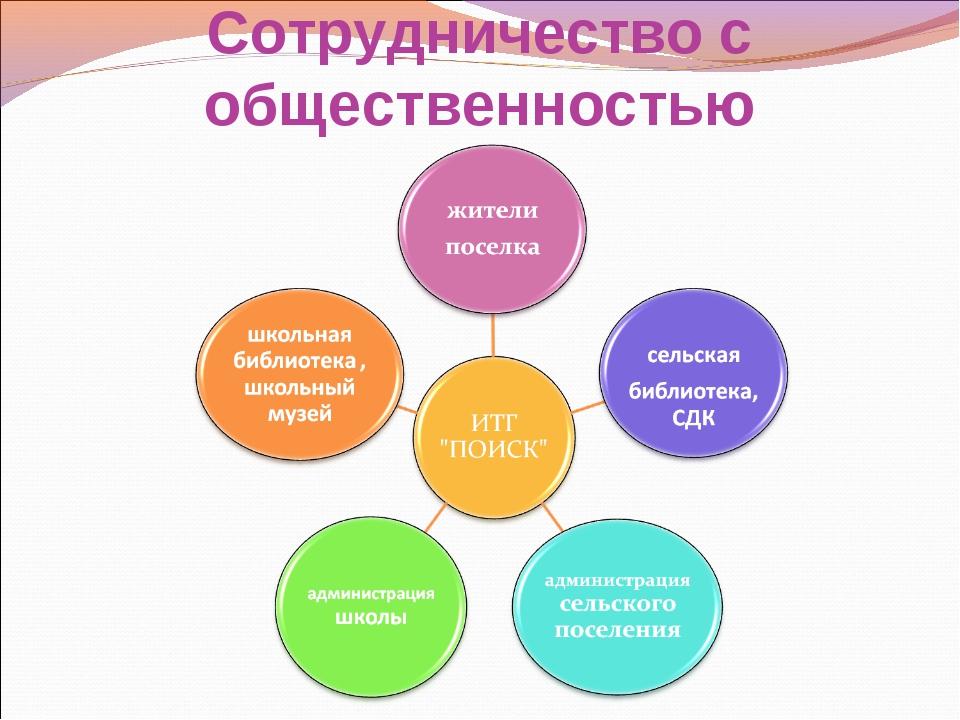 Сотрудничество с общественностью