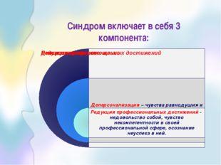 Синдром включает в себя 3 компонента: