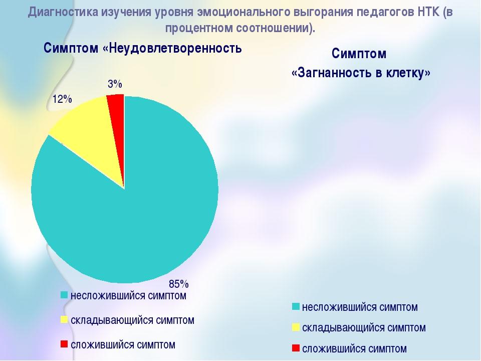 Диагностика изучения уровня эмоционального выгорания педагогов НТК (в процент...