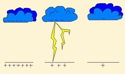 Проходя над Землей, грозовое облако создает на ее поверхности большие - Картинка 6882/32
