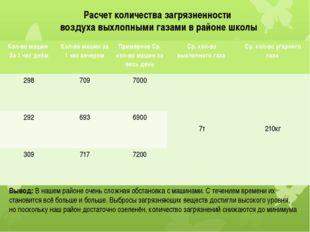Расчет количества загрязненности воздуха выхлопными газами в районе школы Выв