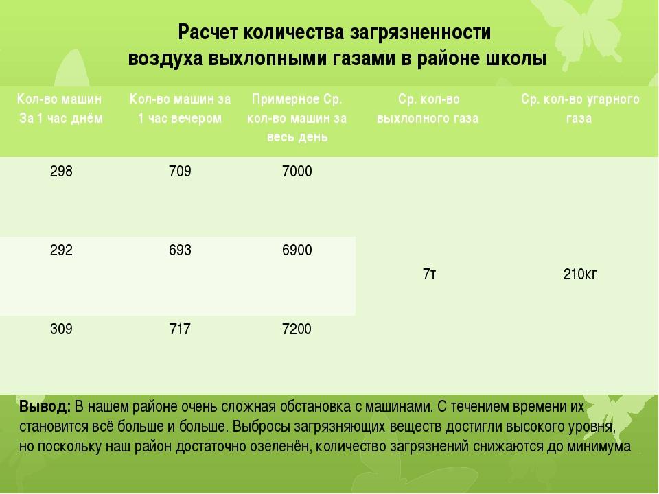 Расчет количества загрязненности воздуха выхлопными газами в районе школы Выв...
