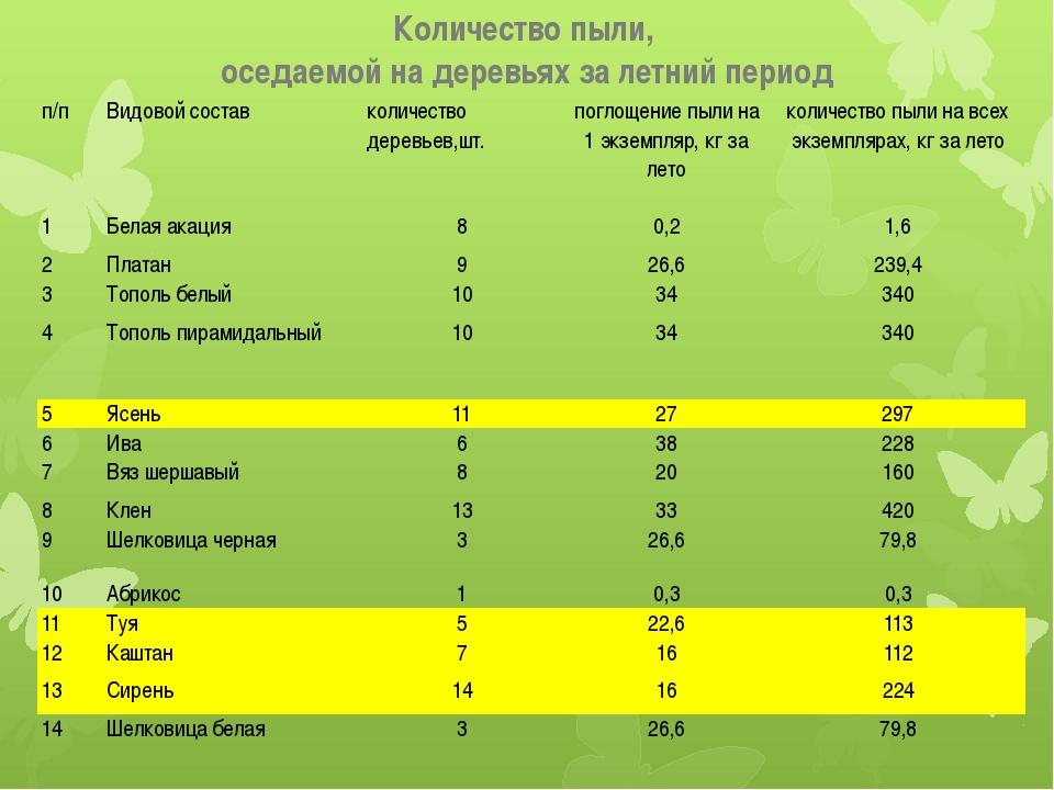 Количество пыли, оседаемой на деревьях за летний период п/п Видовой состав ко...