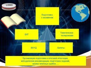 Подготовка к экзаменам ЕНТ ВОУД Билеты Тематическое тестирование Организация