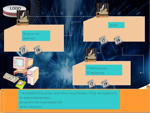 Курсы по выбору НОУ Олимпиады Конкурсы . , … Экспериментально- научная апроба...