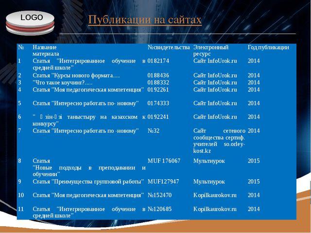 www.themegallery.com Публикации на сайтах № Название материала №свидетельства...