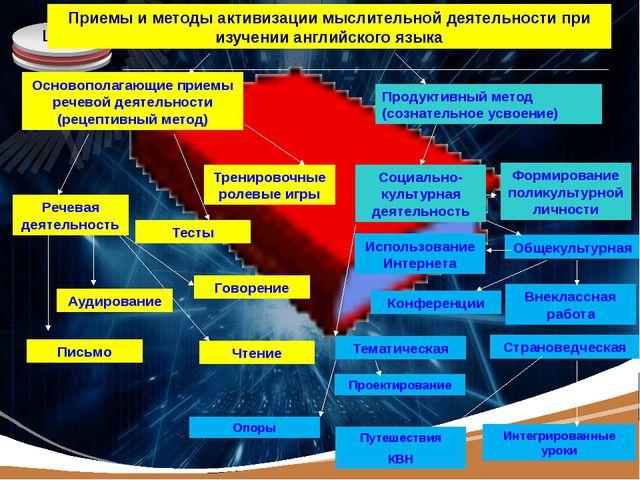 Приемы и методы активизации мыслительной деятельности при изучении английског...