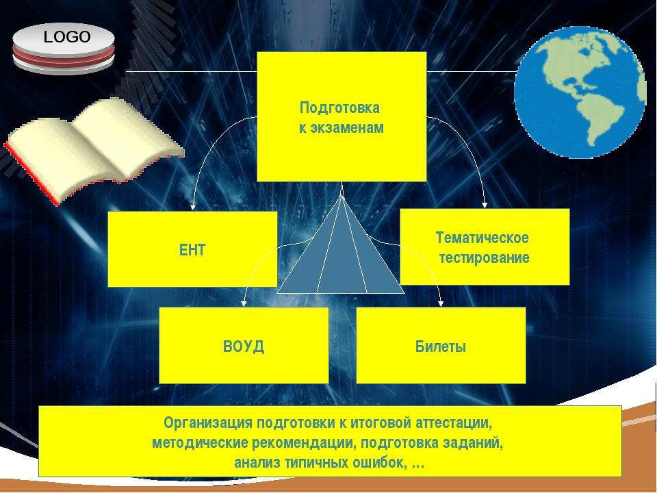 Подготовка к экзаменам ЕНТ ВОУД Билеты Тематическое тестирование Организация...