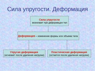 Сила упругости возникает при деформации тел Деформация – изменение формы или