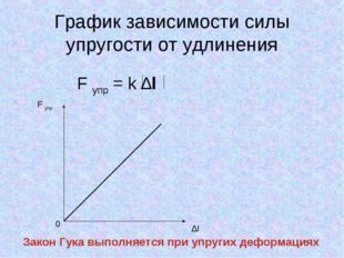 График зависимости силы упругости от удлинения F упр = k ∆l F упр 0 ∆l Закон