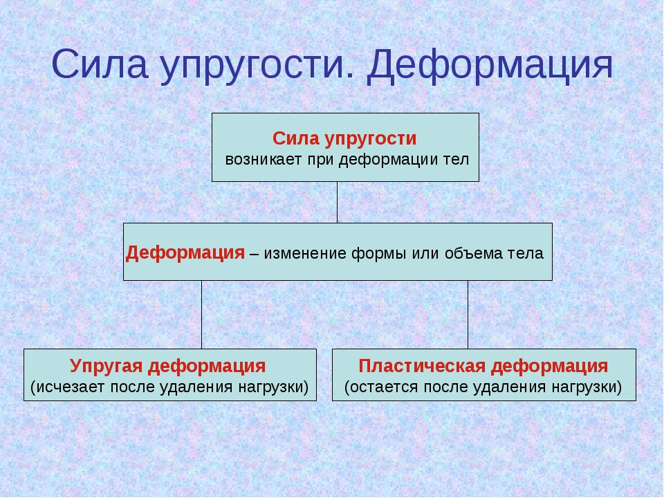Сила упругости возникает при деформации тел Деформация – изменение формы или...