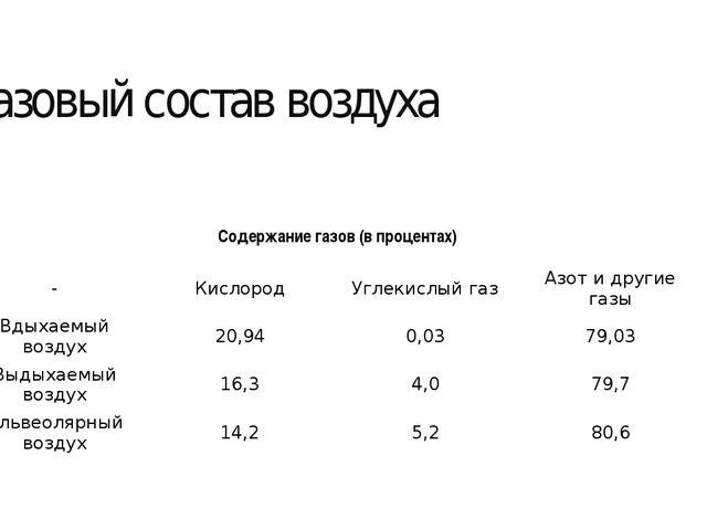 Газовый состав воздуха Содержание газов (в процентах) - Кислород Углекислый г...