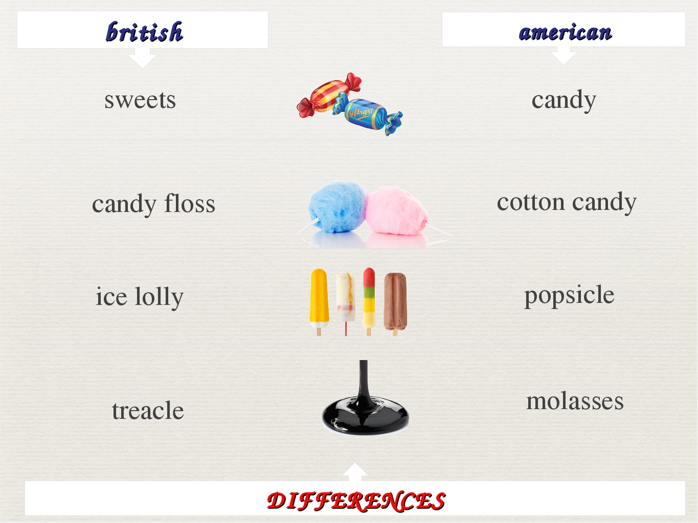 british american sweets candy candy floss cotton candy ice lolly popsicle tre...