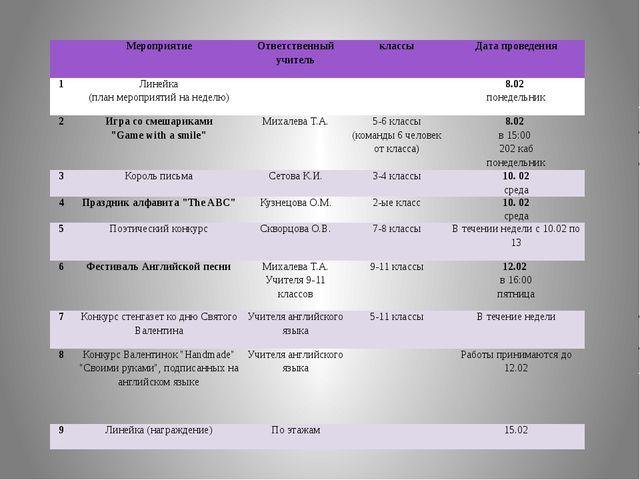 Мероприятие Ответственный учитель классы Дата проведения 1 Линейка (план мер...