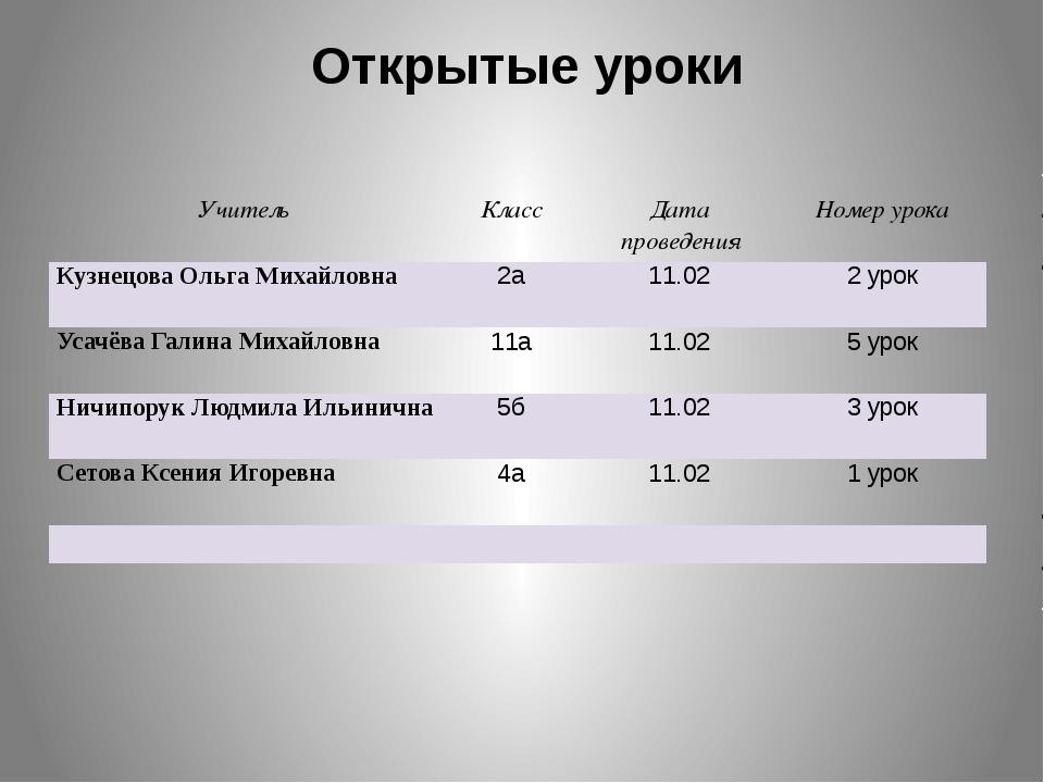 Открытые уроки Учитель Класс Дата проведения Номер урока Кузнецова Ольга Миха...