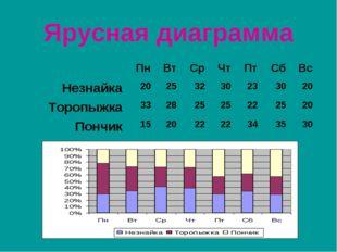 Ярусная диаграмма ПнВтСрЧтПтСбВс Незнайка20253230233020 Торопыж