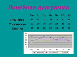 Линейная диаграмма ПнВтСрЧтПтСбВс Незнайка20253230233020 Торопы
