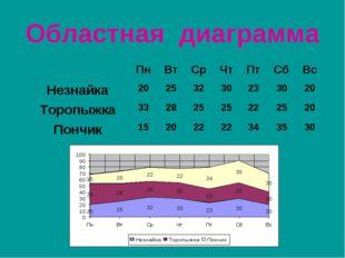 Областная диаграмма ПнВтСрЧтПтСбВс Незнайка20253230233020 Тороп