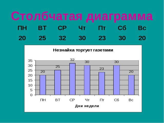 Столбчатая диаграмма ПНВТСРЧтПтСбВс 20253230233020