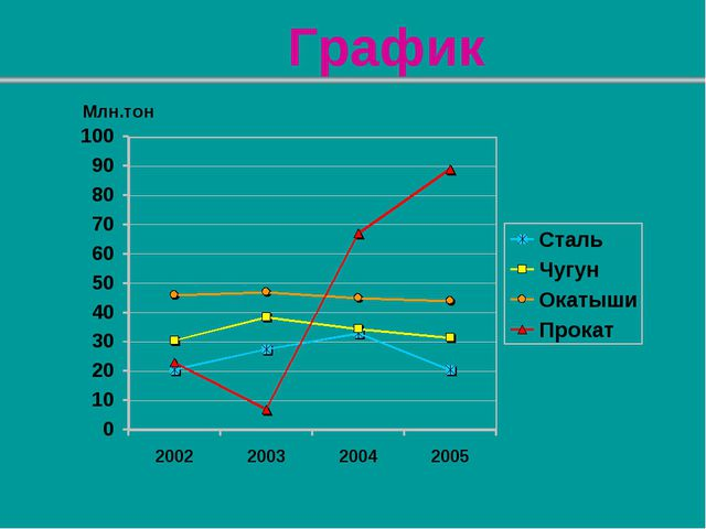 График Млн.тон