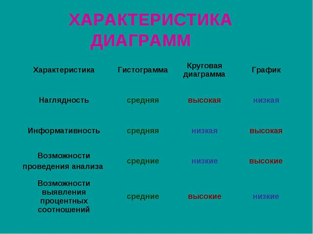 ХАРАКТЕРИСТИКА ДИАГРАММ ХарактеристикаГистограммаКруговая диаграммаГрафик...