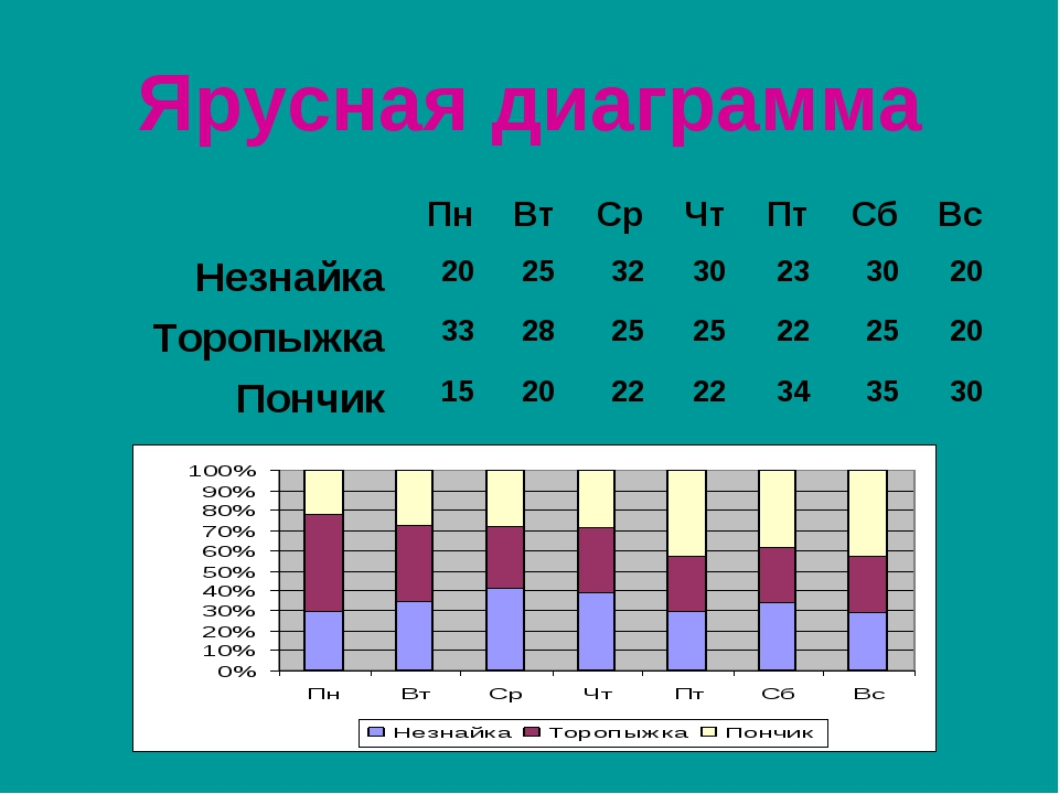 Ярусная диаграмма ПнВтСрЧтПтСбВс Незнайка20253230233020 Торопыж...