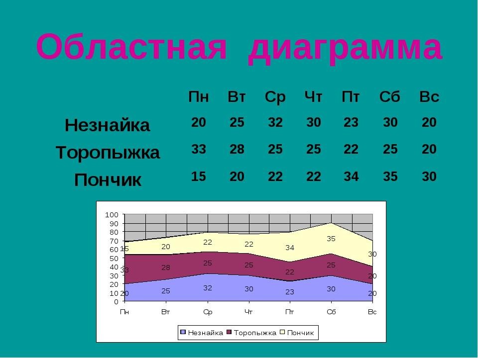Областная диаграмма ПнВтСрЧтПтСбВс Незнайка20253230233020 Тороп...
