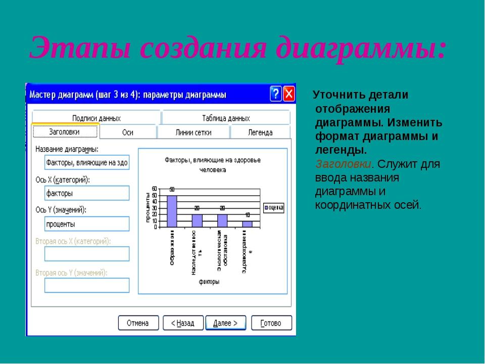 Этапы создания диаграммы: Уточнить детали отображения диаграммы. Изменить фо...
