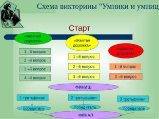 """Схема викторины """"Умники и умницы"""" Старт «зеленая дорожка» 1 –й вопрос 2 –й во"""