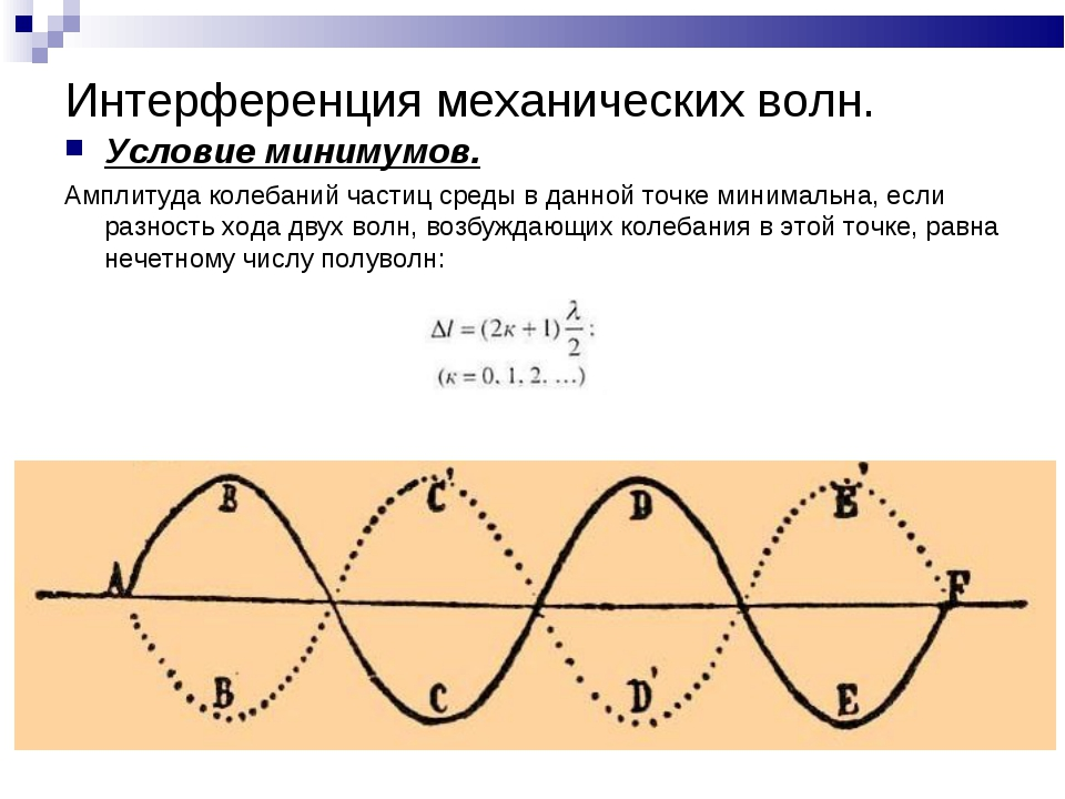 Интерференция механических волн. Условие минимумов. Амплитуда колебаний части...