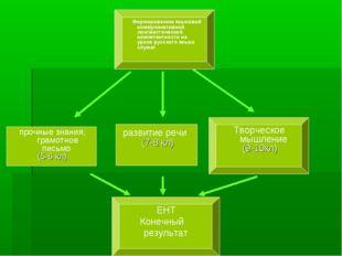 прочные знания, грамотное письмо (5-6 кл) Творческое мышление (9-10кл) разви