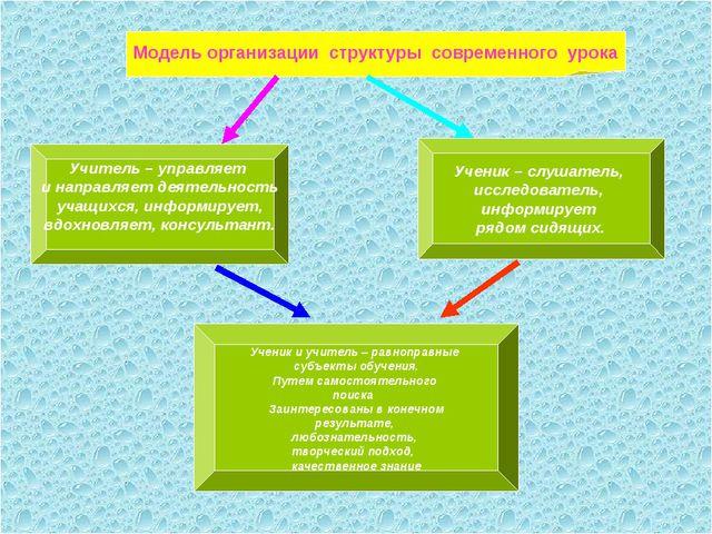 Модель организации структуры современного урока Учитель – управляет и направ...
