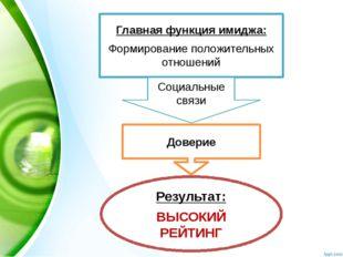 Главная функция имиджа: Формирование положительных отношений Социальные связ