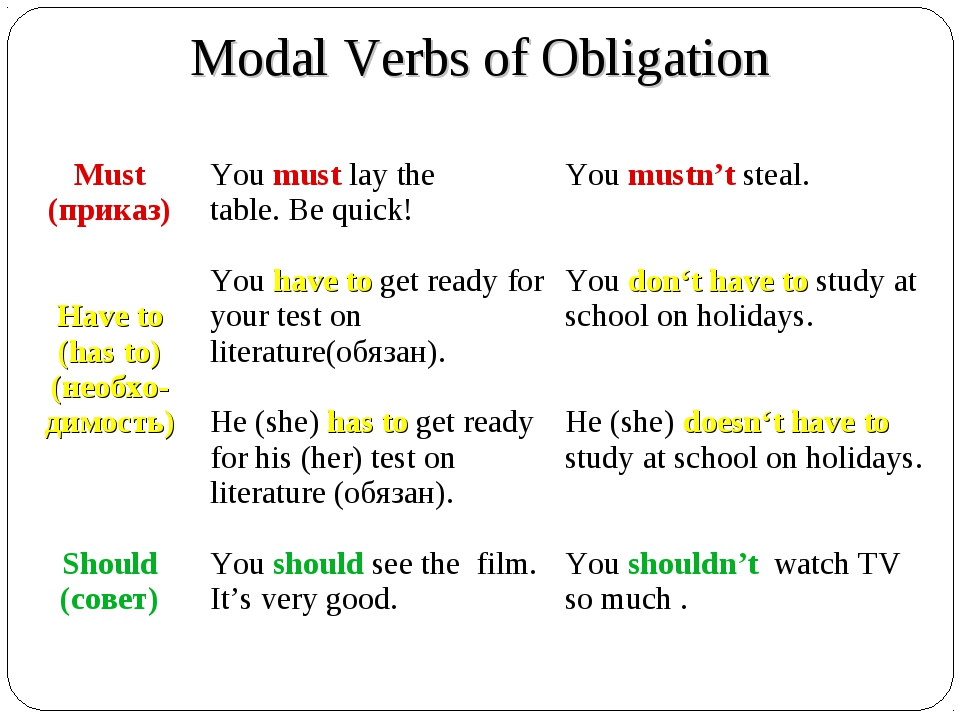 Modal Verbs of Obligation Verb	+	- Must (приказ) Have to (has to) (необхо-дим...