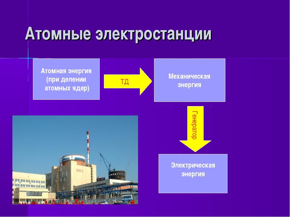 Атомные электростанции Атомная энергия (при делении атомных ядер) Механическ...