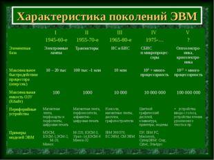 Характеристика поколений ЭВМ I 1945-60-eII 1955-70-eIII 1965-80-eIV 1975-