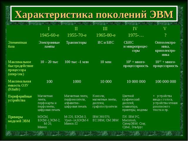 Характеристика поколений ЭВМ I 1945-60-eII 1955-70-eIII 1965-80-eIV 1975-...