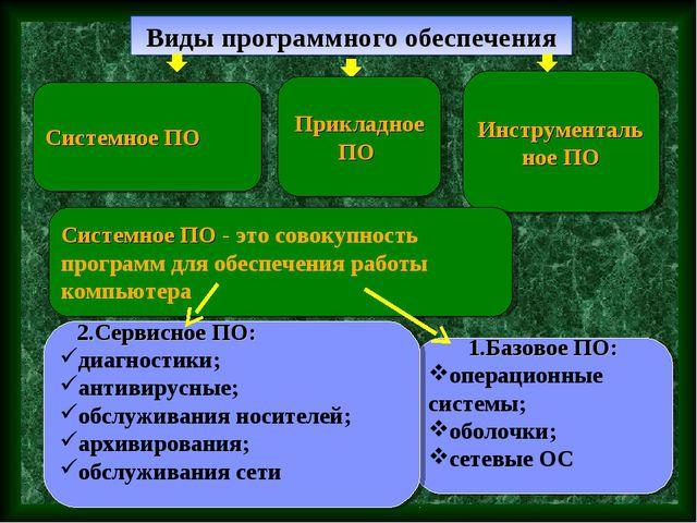 Виды программного обеспечения Системное ПО Инструментальное ПО 1.Базовое ПО:...