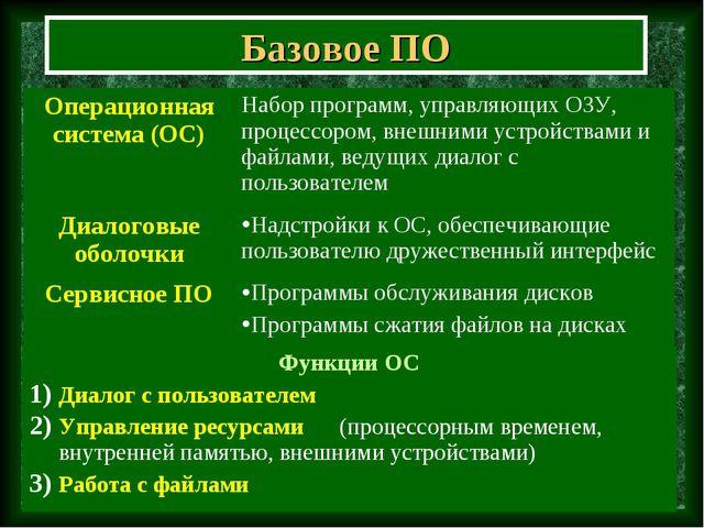 Базовое ПО Операционная система (ОС)Набор программ, управляющих ОЗУ, процесс...