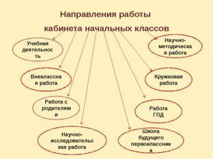Направления работы кабинета начальных классов Учебная деятельность Внеклассна